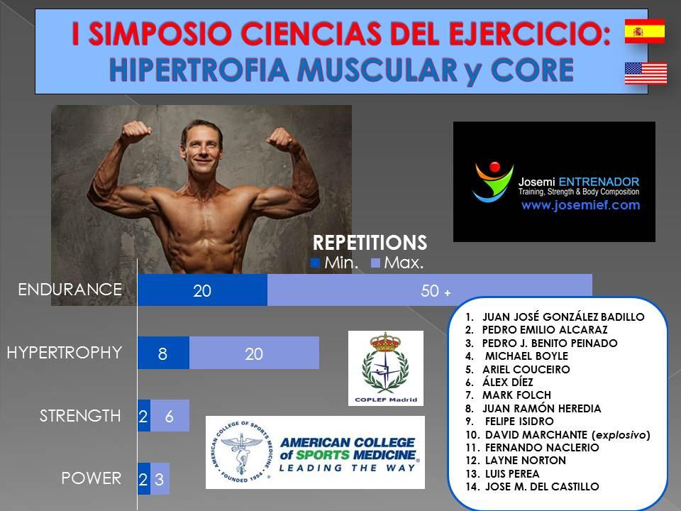 I SIMPOSIO CIENCIAS DEL EJERCICIO HIPERTROFIA MUSCULAR Y CORE (ACSM- COPLEF) | Josemi Entrenador Personal Madrid