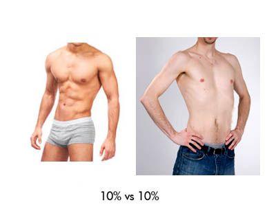 diferencia porcentaje músculo Josemi Entrenador Personal Madrid