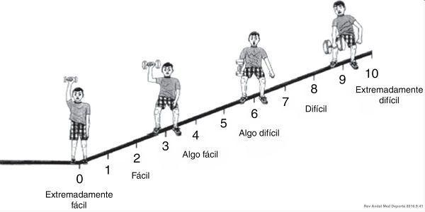 escala-esfuerzo-percibido-omni_res-fuerza-ninos-josemi-entrenador-personal-madrid