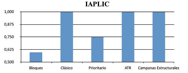 Índice de Aplicabilidad (IAPLIC) | Josemi Entrenador Personal Madrid