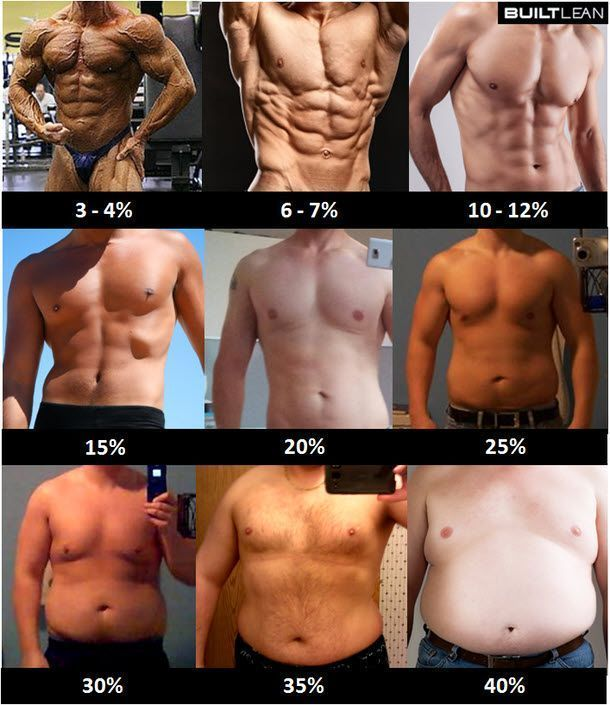 Porcentaje graso hombres Josemi Entrenador Personal Madrid