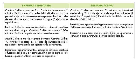 Posibilidades-ejercicio-fibromialgia-Entrenador-Personal