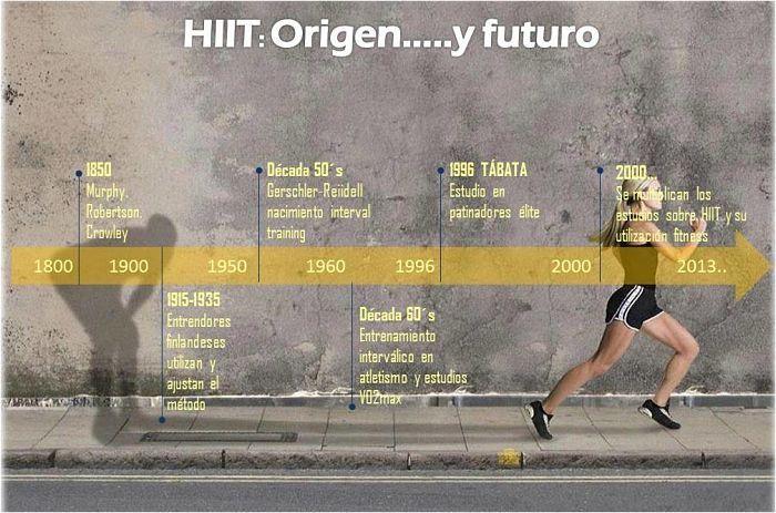 HIIT Origen y futuro_Entrenador-Personal-Madrid
