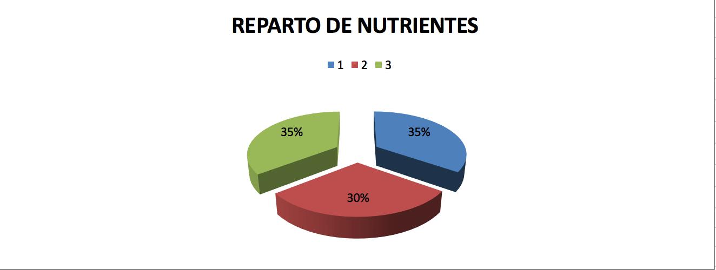 Dieta-Entrenamineto-quema-grasas-josemi-entrenador-personal