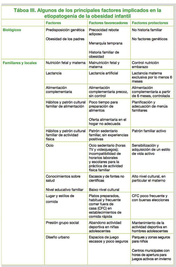 Factores-Obesidad-1-Josemi-Educacion-Fisica