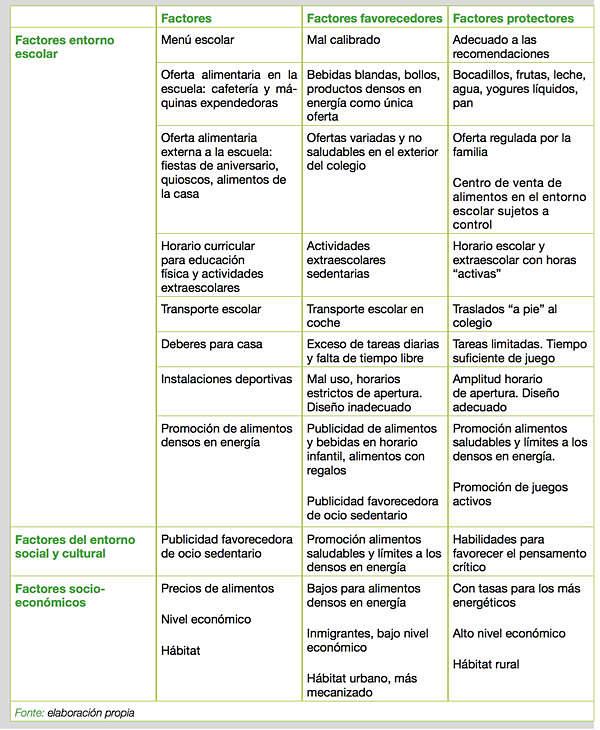 Factores-Obesidad-2-Josemi-Educacion-Fisica