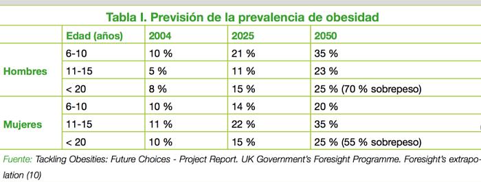 Prevision-obesidad_Josemi-Entrenador-personal