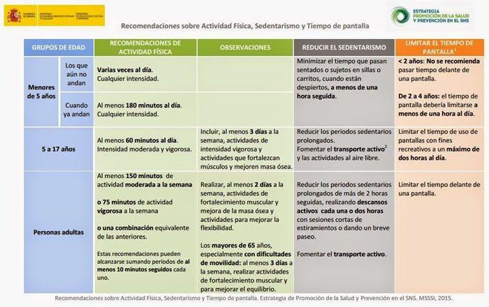 Recomendaciones-españolas-sobre-actividad-física-sedentarismo-y-tiempo-de-pantalla-Josemi-Educación-Física