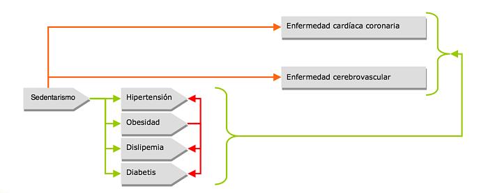 Riesgos-sedentarismo_Josemi-Entrenador-Personal