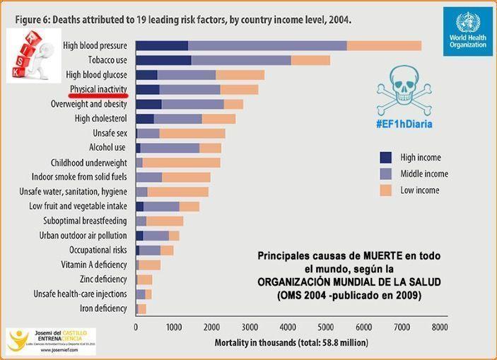 Inactividad-riesgo-muerte-josemi-entrenador-personal-madrid