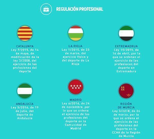 Leyes-regulacion-profesional-deporte-CCAA_Josemi-Entrenador-personal-Madrid