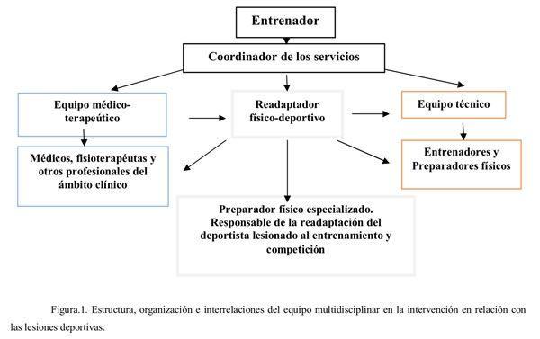 Readaptacion-fisico-deportiva-1-Josemi-entrenador-personal-madrid