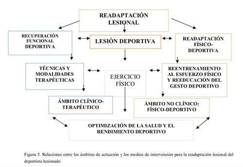 Readaptacion-fisico-deportiva-2-Josemi-entrenador-personal-madrid