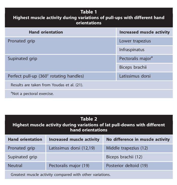 Tipos-dominadas-pull-ups-orientacion-mano-anchura-agarre-josemi-entrenador-personal